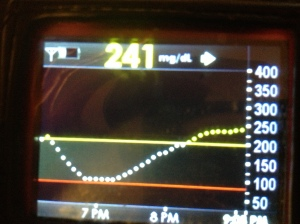 The blood sugar roller coaster.